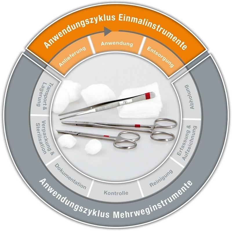 Anwendungszyklus Einweginstrumente